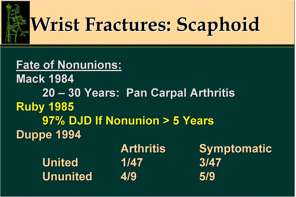 1985 97% DJD If Nonunion > 5 Years Duppe 1994