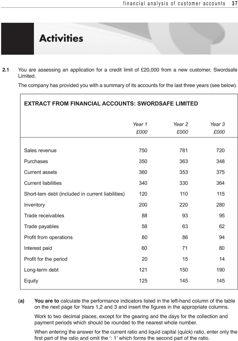 EXTRACT FROM FINANCIAL ACCOUNTS: SWORDSAFE LIMITED Year 1 Year 2 Year 3 000 000 000 Sales revenue 750 781 720 Purchases 350 363 348 Current assets 360 353 375 Current liabilities 340 330 364