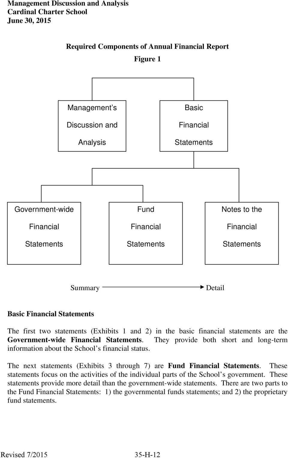 financial statements are the Government-wide Financial Statements. They provide both short and long-term information about the School s financial status.