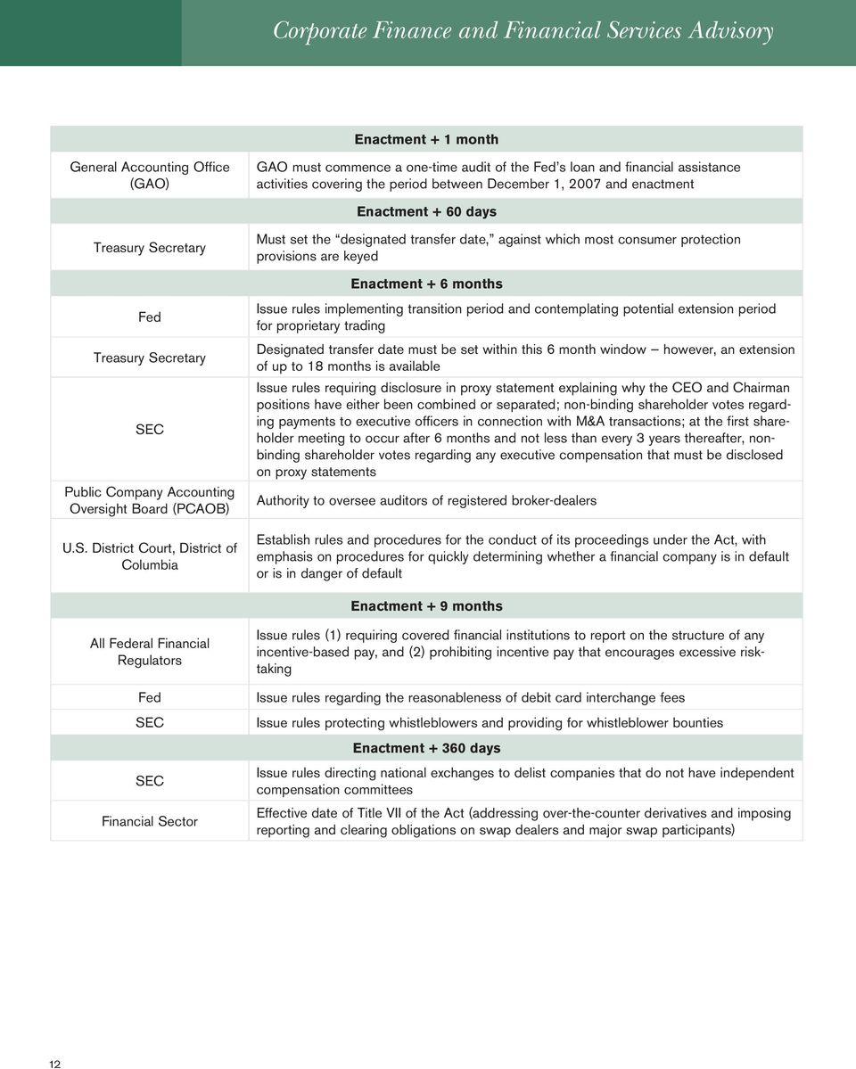 Accounting Oversight Board (PCAOB) U.S.