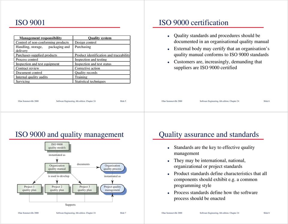 test status Corrective action Quality records Training Statistical techniques Quality standards and procedures should be documented in an organisational quality manual External body may certify that