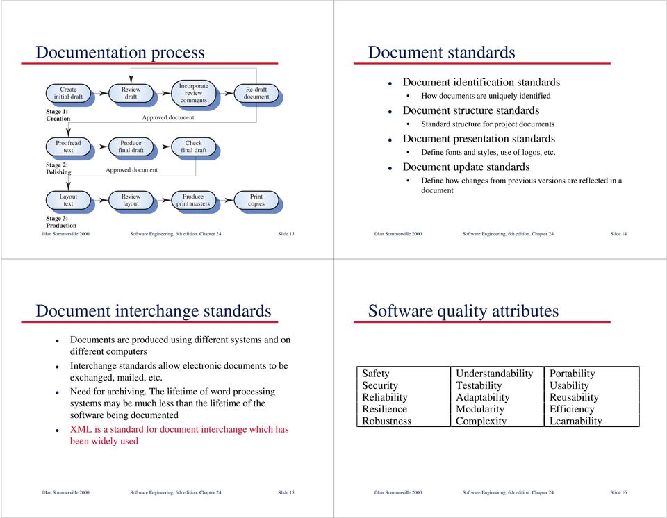 structure standards Standard structure for project documents Document presentation standards Define fonts and styles, use of logos, etc.