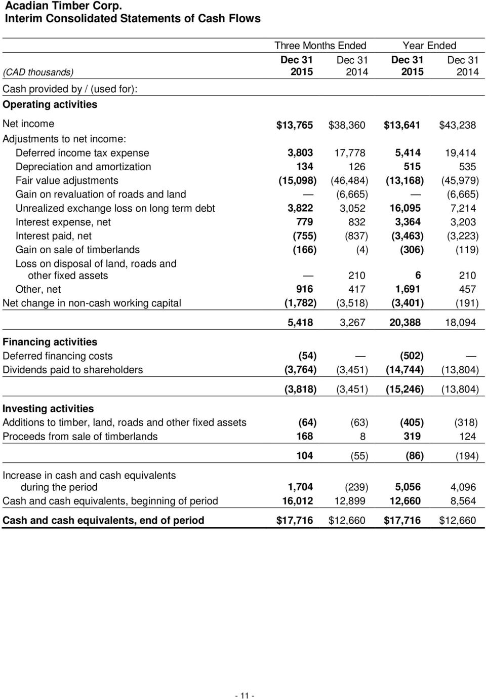 $43,238 Adjustments to net income: Deferred income tax expense 3,803 17,778 5,414 19,414 Depreciation and amortization 134 126 515 535 Fair value adjustments (15,098) (46,484) (13,168) (45,979) Gain