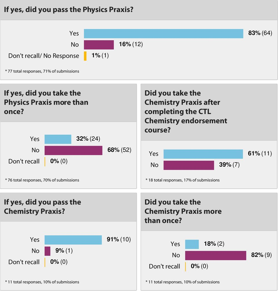 Yes 32% (24) No 68% (52) Don't recall 0% (0) Did you take the Chemistry Praxis after completing the CTL Chemistry endorsement course?