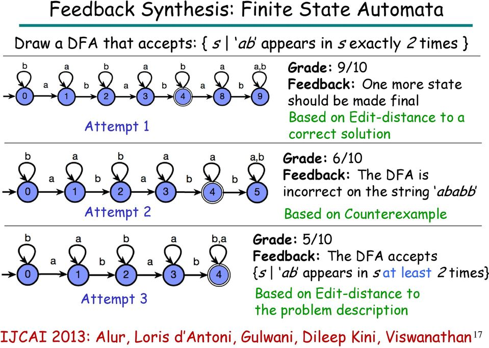DFA is incorrect on the string ababb Based on Counterexample Attempt 3 Grade: 5/10 Feedback: The DFA accepts {s ab appears in s
