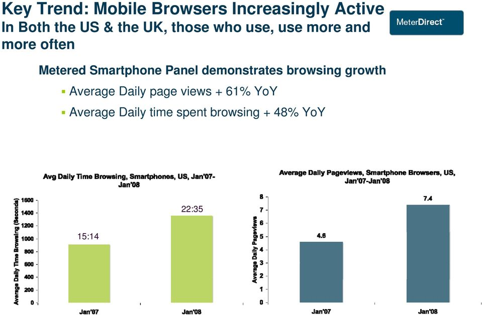 Smartphone Panel demonstrates browsing growth Average Daily