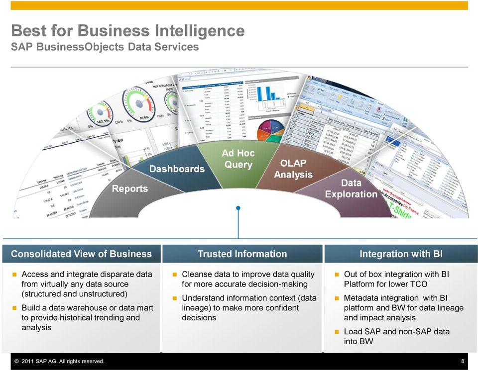 Information Integration with BI Cleanse data to improve data quality for more accurate decision-making Out of box integration with BI Platform for lower TCO Understand