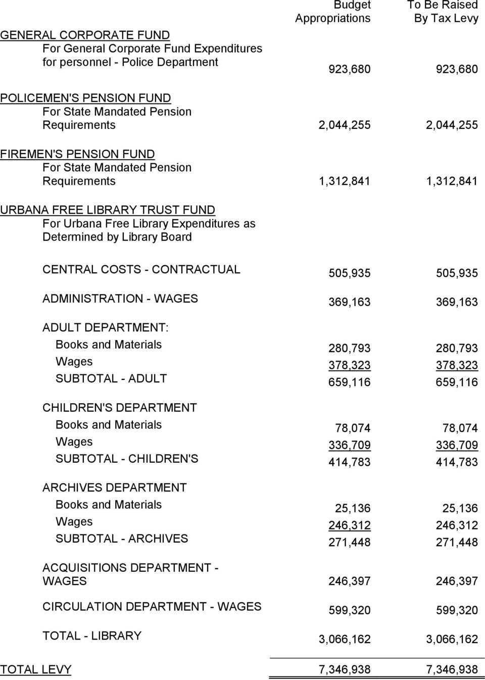 Expenditures as Determined by Library Board CENTRAL COSTS - CONTRACTUAL 505,935 505,935 ADMINISTRATION - WAGES 369,163 369,163 ADULT DEPARTMENT: Books and Materials 280,793 280,793 Wages 378,323