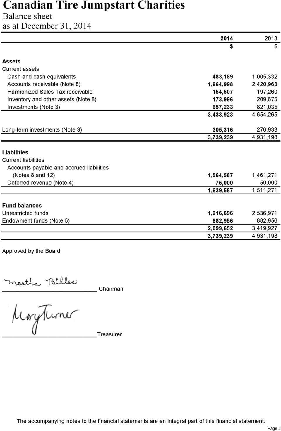Accounts payable and accrued liabilities (Notes 8 and 12) 1,564,587 1,461,271 Deferred revenue (Note 4) 75,000 50,000 1,639,587 1,511,271 Fund balances Unrestricted funds 1,216,696 2,536,971