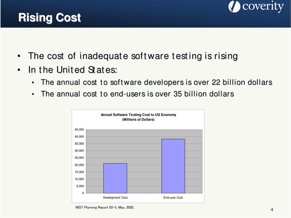 dollars Annual Software Testing Cost to US Economy (Millions of Dollars) 45,000 40,000 35,000 30,000