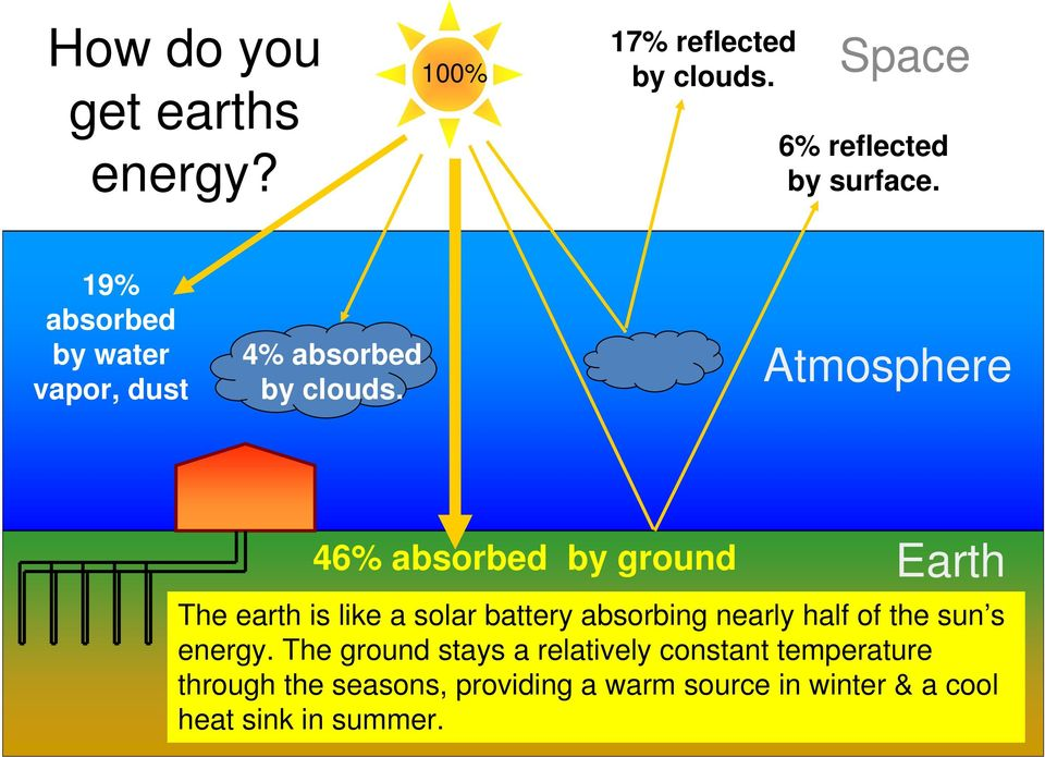 Atmosphere 8 46% absorbed by ground Earth The earth is like a solar battery absorbing nearly half of