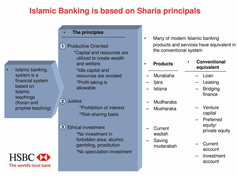 investment in forbidden area: alcohol, gambling, prostitution *No speculation investment Many of modern Islamic banking products and services have equivalent in the conventional system Products