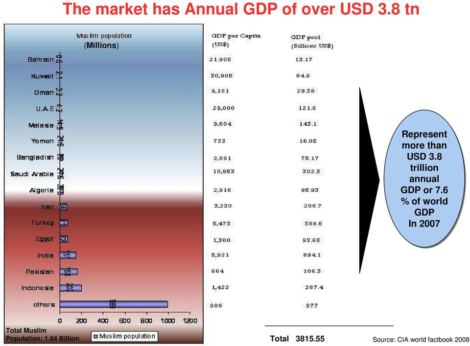 USD 3.8 trillion annual GDP or 7.
