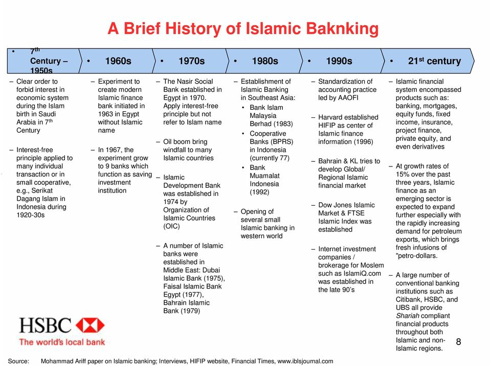 , Serikat Dagang Islam in Indonesia during 1920-30s 1960s 1970s 1980s 1990s 21 st century Experiment to create modern Islamic finance bank initiated in 1963 in Egypt without Islamic name In 1967, the