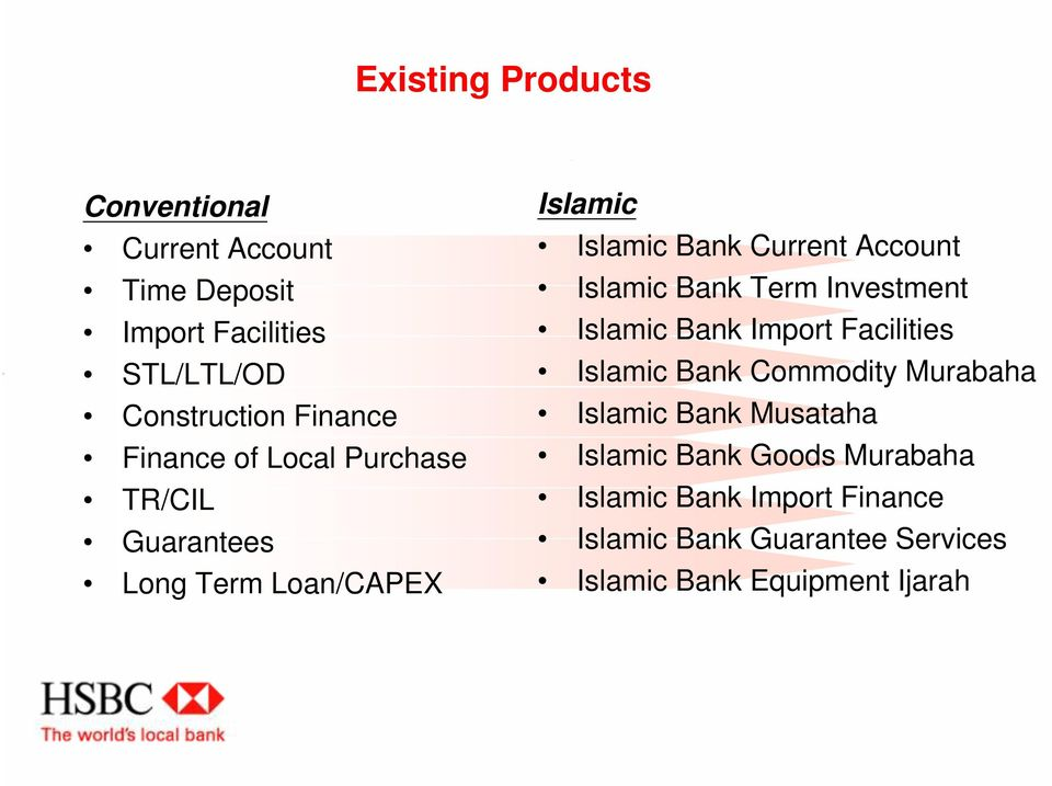 Bank Term Investment Islamic Bank Import Facilities Islamic Bank Commodity Murabaha Islamic Bank Musataha