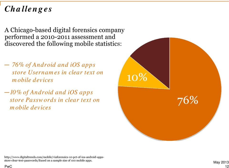 of Android and ios apps store Passwords in clear text on mobile devices 10% 76% http://www.digitaltrends.