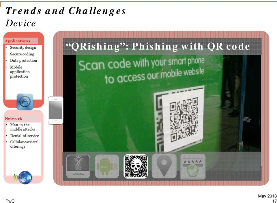 Phishing with QR code QR reader Device