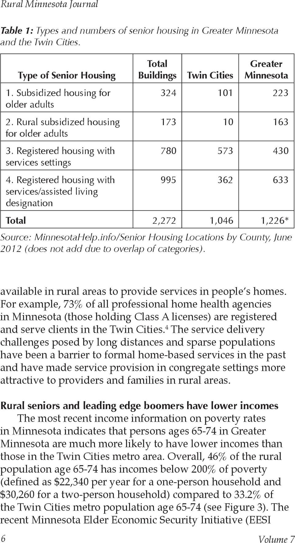 Registered housing with services/assisted living designation Total Buildings Twin Cities Greater Minnesota 324 101 223 173 10 163 780 573 430 995 362 633 Total 2,272 1,046 1,226* Source: