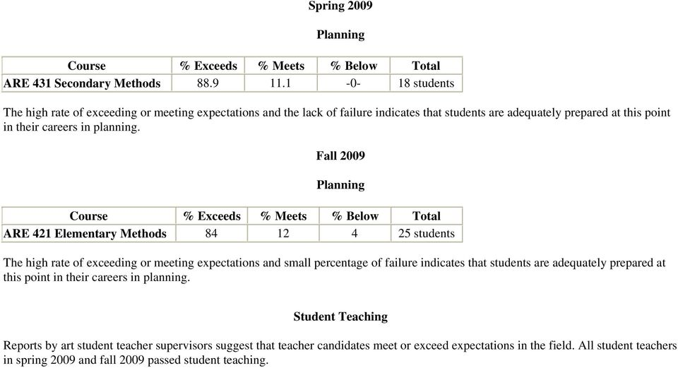 Fall 2009 Planning Course % Exceeds % Meets % Below Total ARE 421 Elementary Methods 84 12 4 25 students The high rate of exceeding or meeting expectations and small percentage of failure