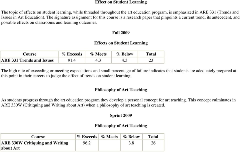 Fall 2009 Effects on Student Learning Course % Exceeds % Meets % Below Total ARE 331 Trends and Issues 91.4 4.3 4.