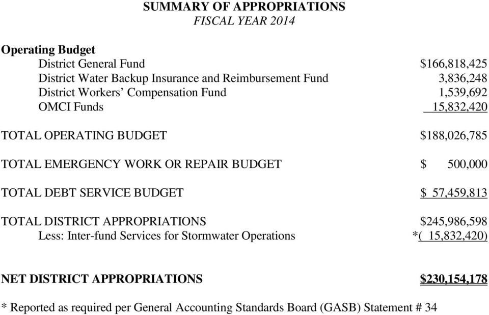 REPAIR BUDGET $ 500,000 TOTAL DEBT SERVICE BUDGET $ 57,459,813 TOTAL DISTRICT APPROPRIATIONS $245,986,598 Less: Inter-fund Services for
