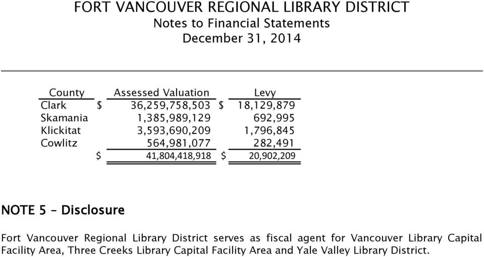 Disclosure Fort Vancouver Regional Library District serves as fiscal agent for Vancouver Library