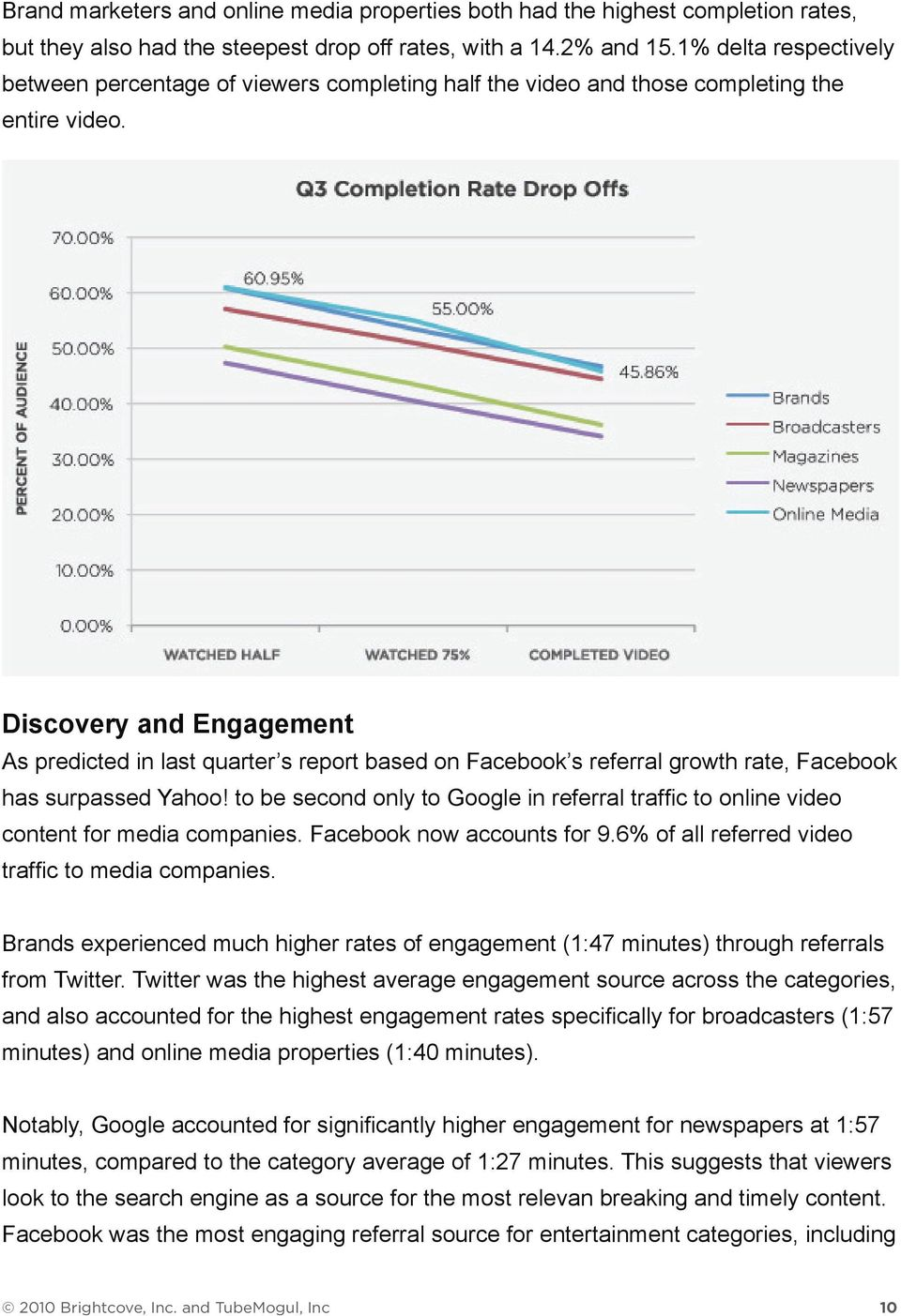 Discovery and Engagement As predicted in last quarter s report based on Facebook s referral growth rate, Facebook has surpassed Yahoo!