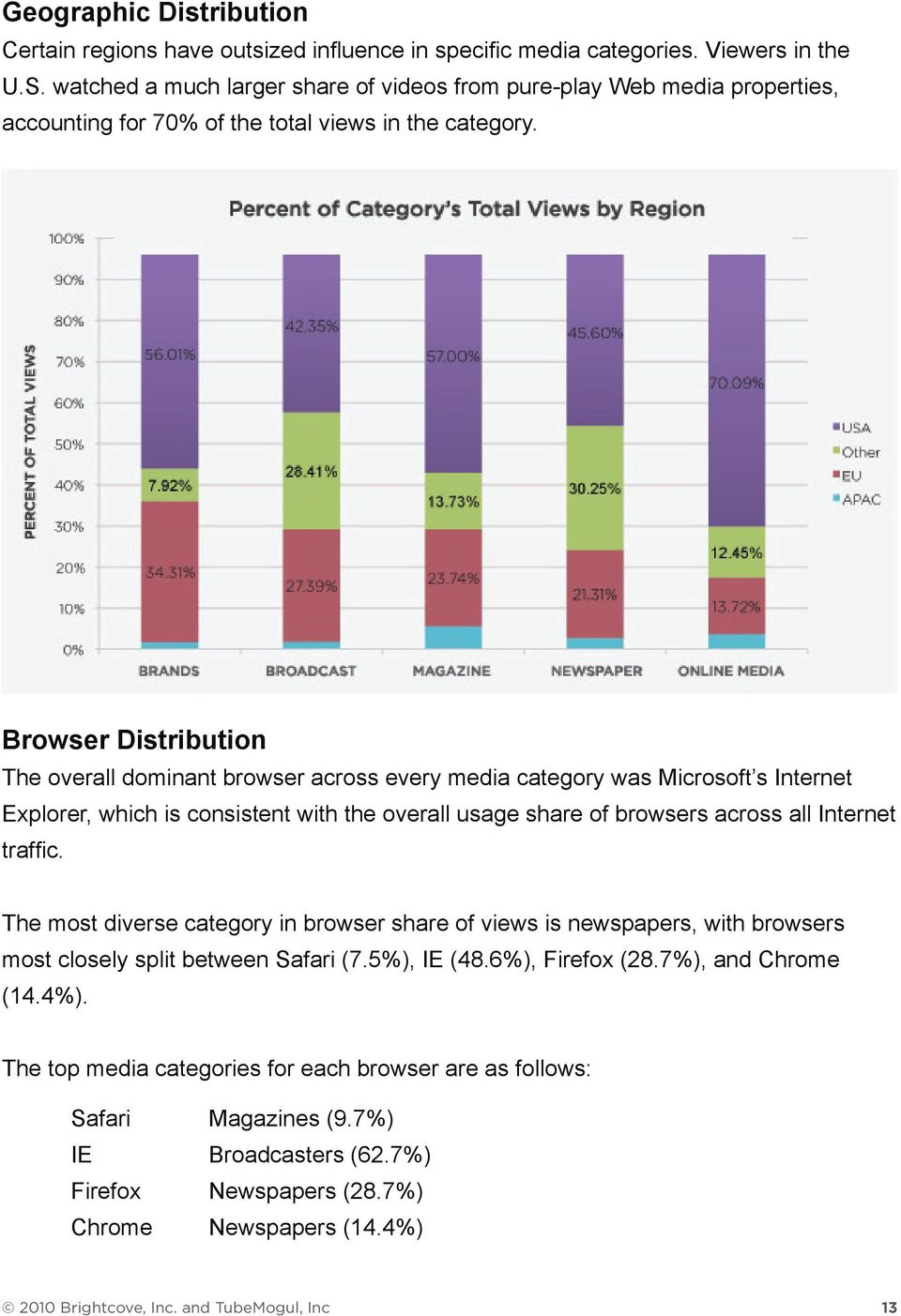 Browser Distribution The overall dominant browser across every media category was Microsoft s Internet Explorer, which is consistent with the overall usage share of browsers across all Internet