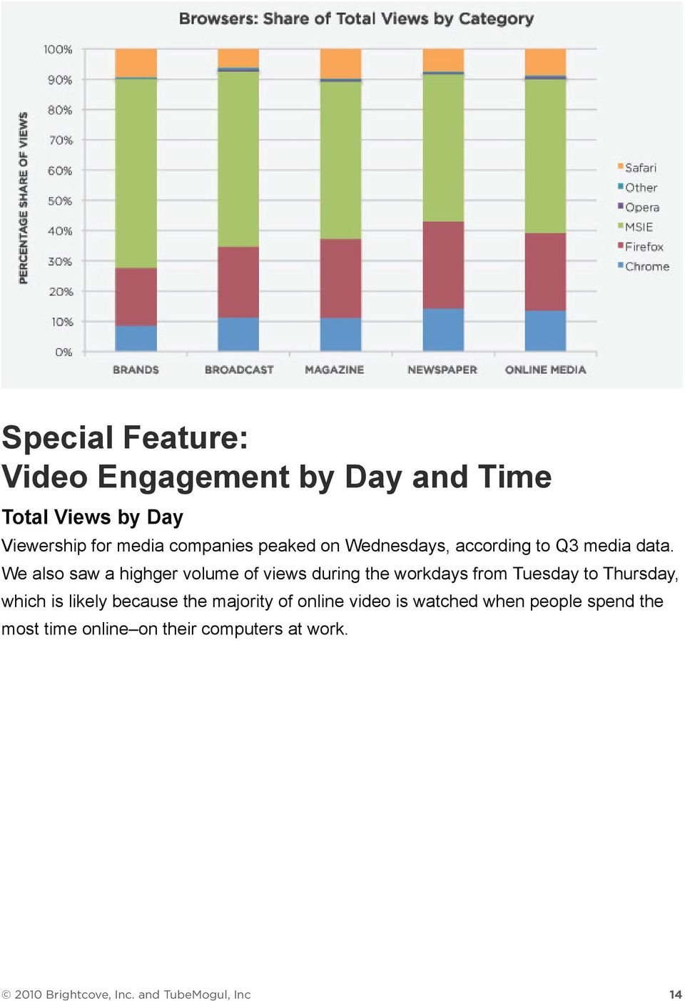 We also saw a highger volume of views during the workdays from Tuesday to Thursday, which is likely
