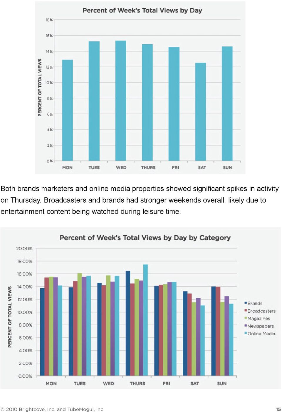 Broadcasters and brands had stronger weekends overall, likely due