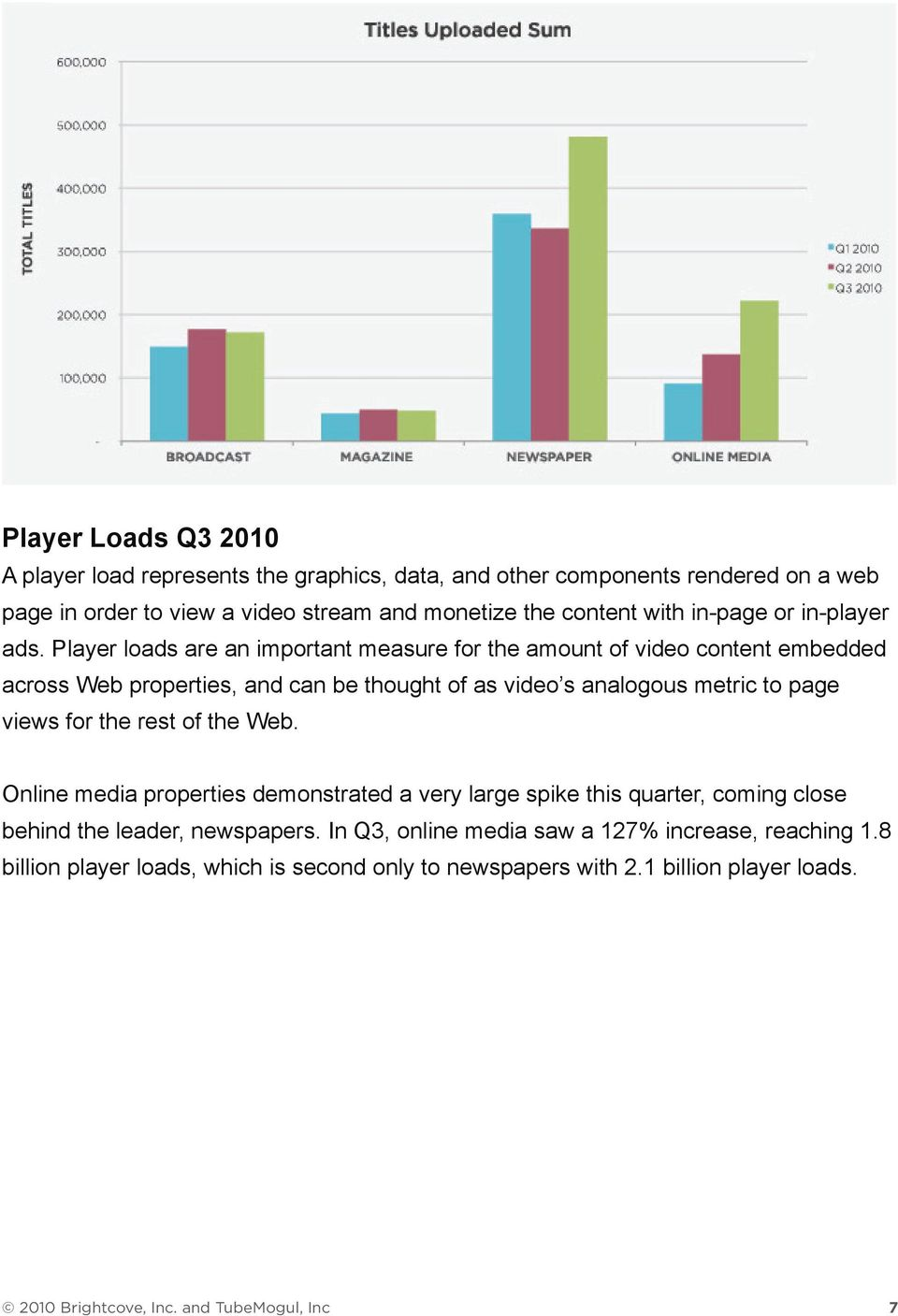 Player loads are an important measure for the amount of video content embedded across Web properties, and can be thought of as video s analogous metric to page views for