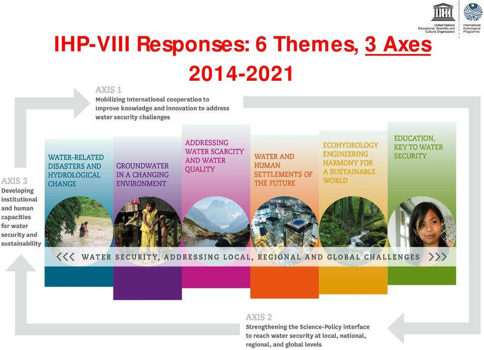 Axis 3: Enhancing policy advice to reach water security at local, national, regional and
