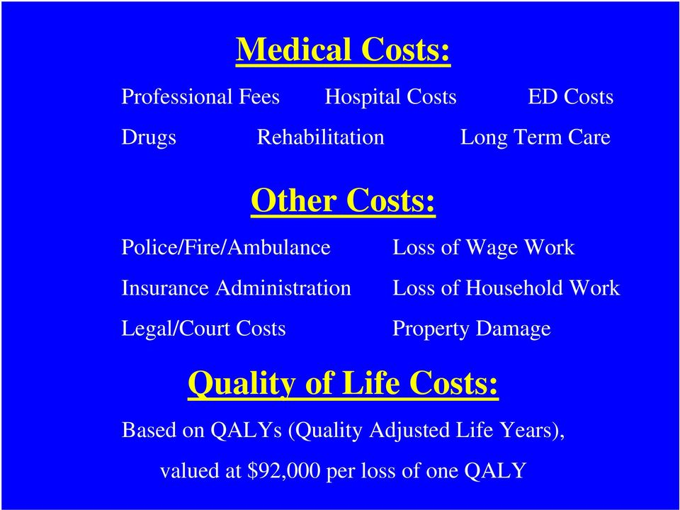 Costs Loss of Wage Work Loss of Household Work Property Damage Quality of Life