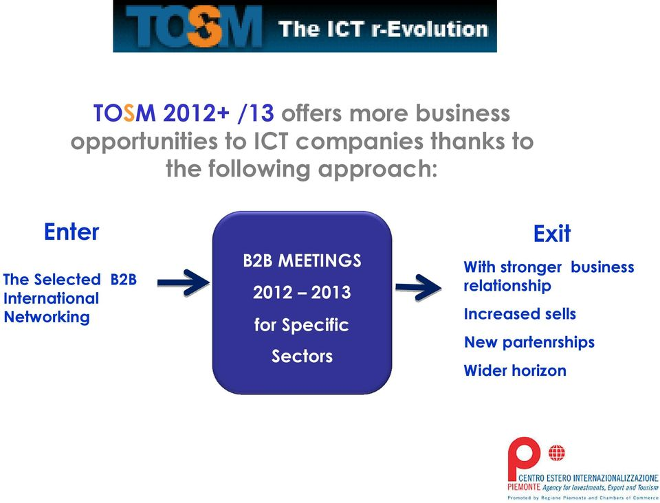 International Networking B2B MEETINGS 2012 2013 for Specific Sectors