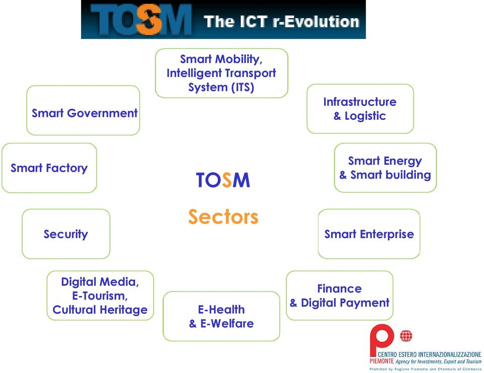 Sectors Smart Energy & Smart building Smart Enterprise Digital