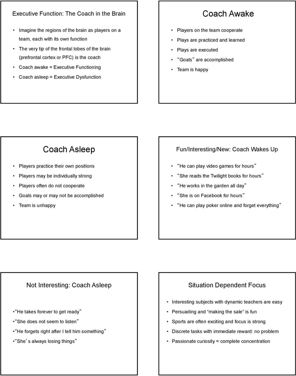 accomplished Team is happy Coach Asleep Fun/Interesting/New: Coach Wakes Up Players practice their own positions Players may be individually strong Players often do not cooperate Goals may or may not
