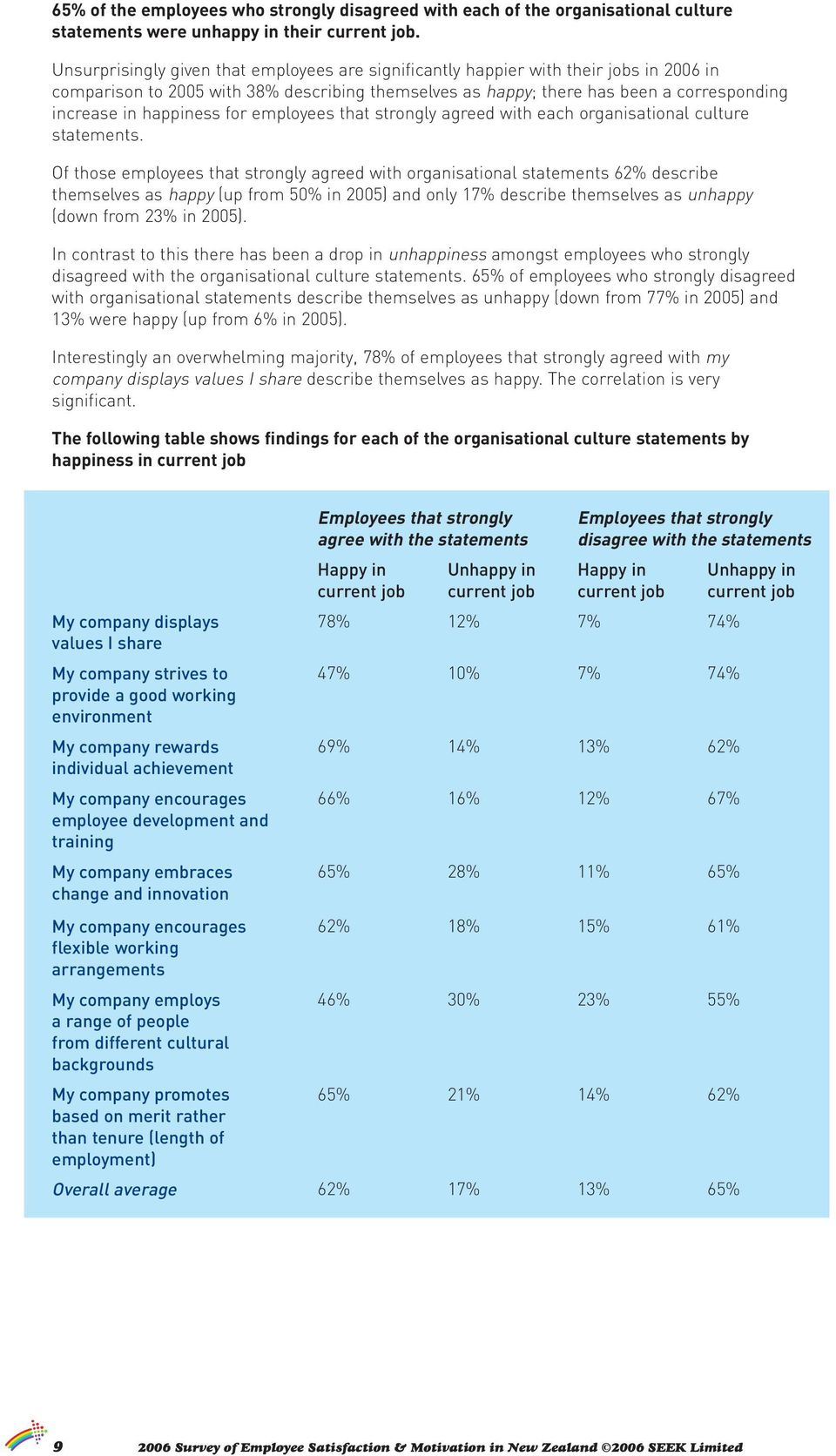 happiness for employees that strongly agreed with each organisational culture statements.