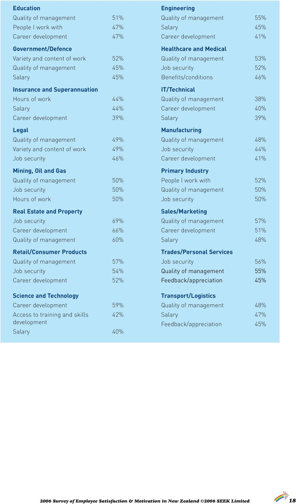 security Job security 52% Real Estate and Property Sales/Marketing Job security 69% 66% 60% 57% 51% 48% Retail/Consumer Products Trades/Personal