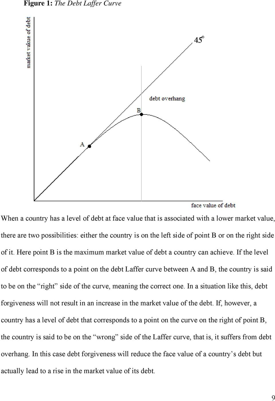 If the level of debt corresponds to a point on the debt Laffer curve between A and B, the country is said to be on the right side of the curve, meaning the correct one.