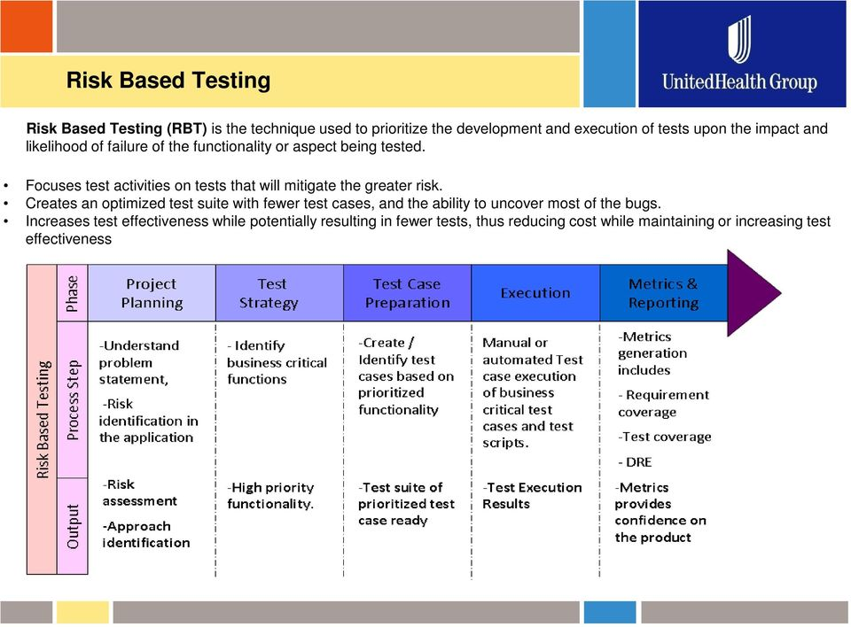 Focuses test activities on tests that will mitigate the greater risk.