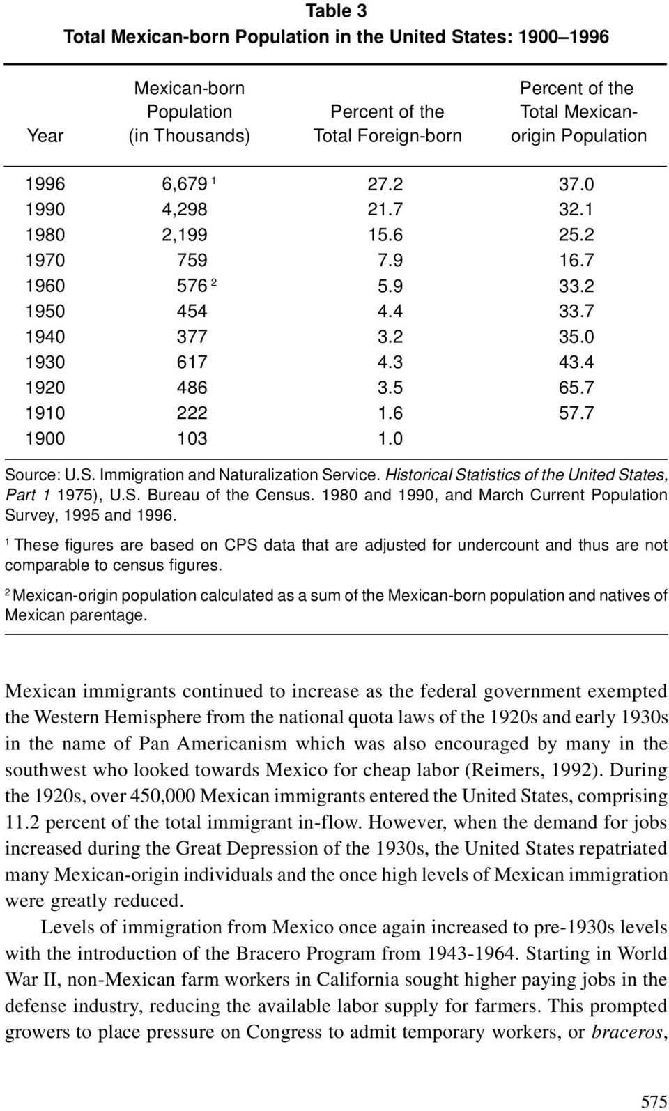 7 1900 103 1.0 Source: U.S. Immigration and Naturalization Service. Historical Statistics of the United States, Part 1 1975), U.S. Bureau of the Census.