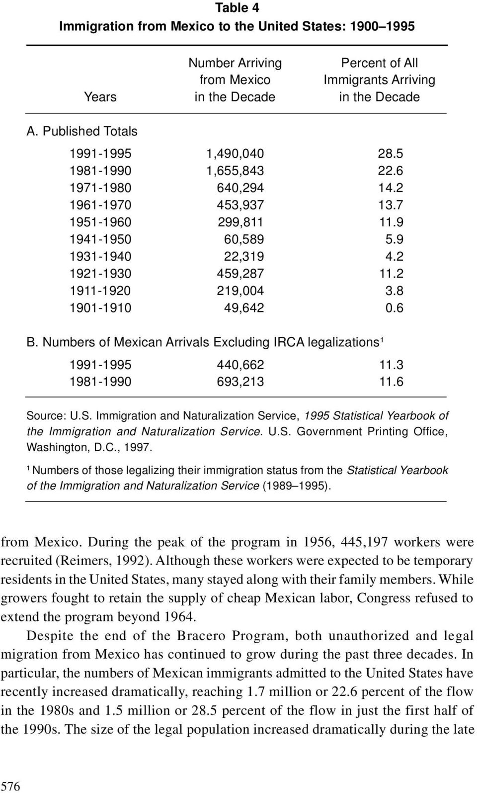 2 1911-1920 219,004 3.8 1901-1910 49,642 0.6 B. Numbers of Mexican Arrivals Excluding IRCA legalizations 1 1991-1995 440,662 11.3 1981-1990 693,213 11.6 So