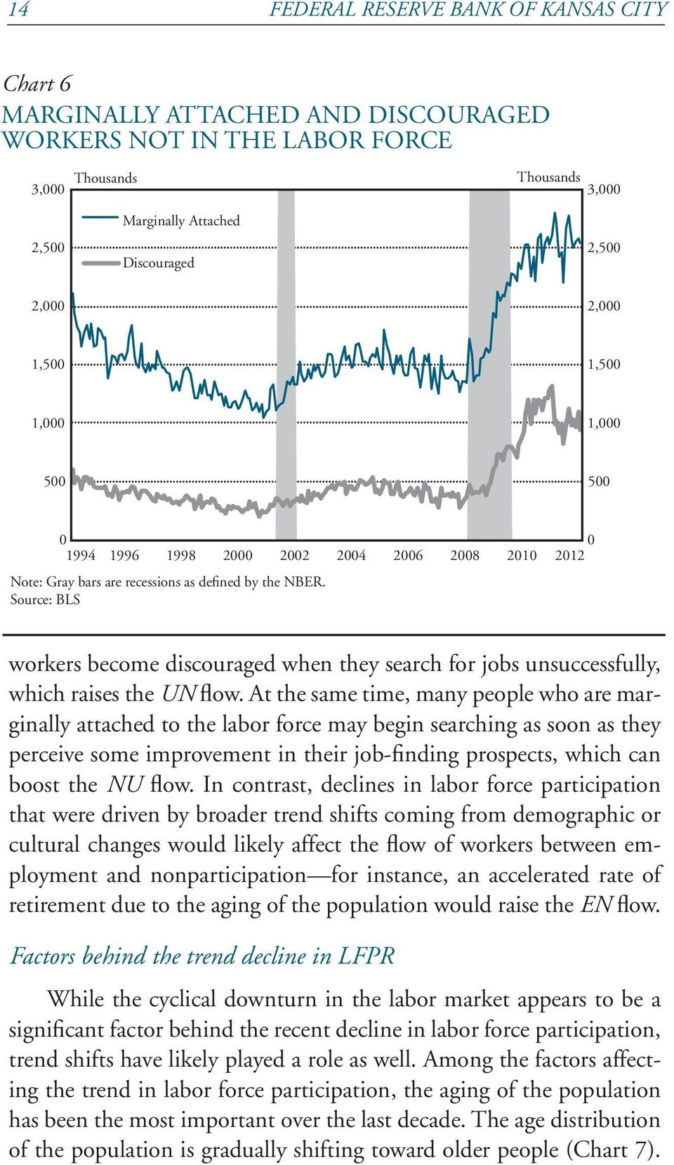 Source: BLS workers become discouraged when they search for jobs unsuccessfully, which raises the UN flow.