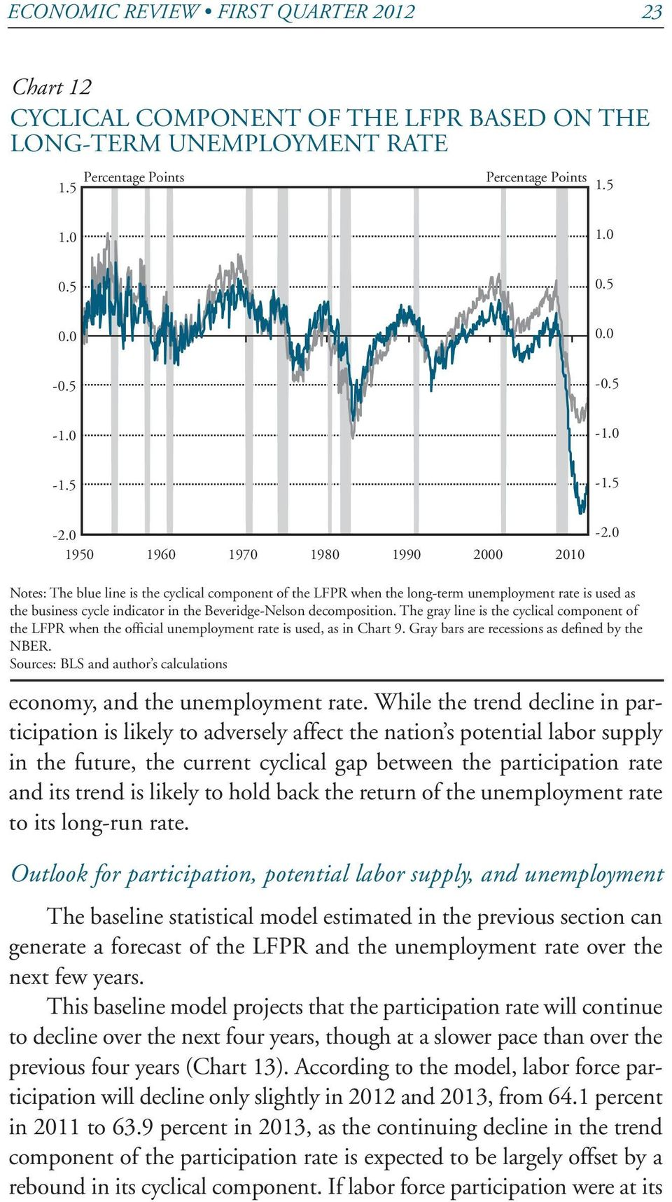 0 Notes: The blue line is the cyclical component of the LFPR when the long-term unemployment rate is used as the business cycle indicator in the Beveridge-Nelson decomposition.