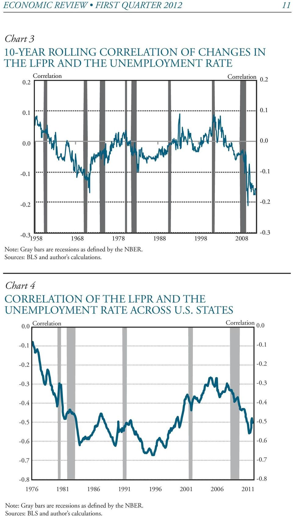 Sources: BLS and author s calculations. -0.3 Chart 4 CORRELATION OF THE LFPR AND THE UNEMPLOYMENT RATE ACROSS U.S. STATES 0.0 Correlation Correlation 0.0-0.