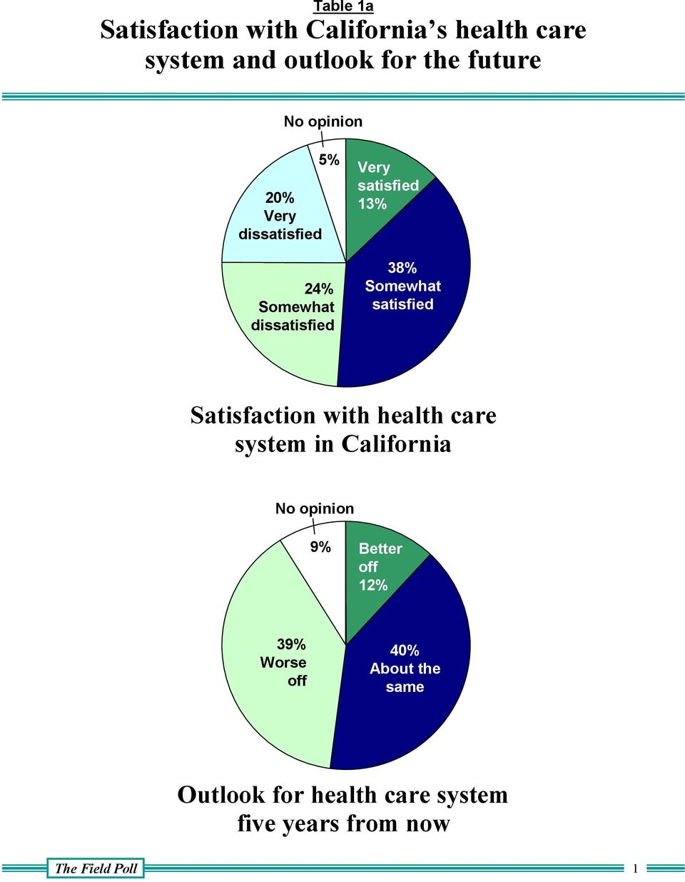 satisfied Satisfaction with health care system in California No opinion 9% Better off 12%