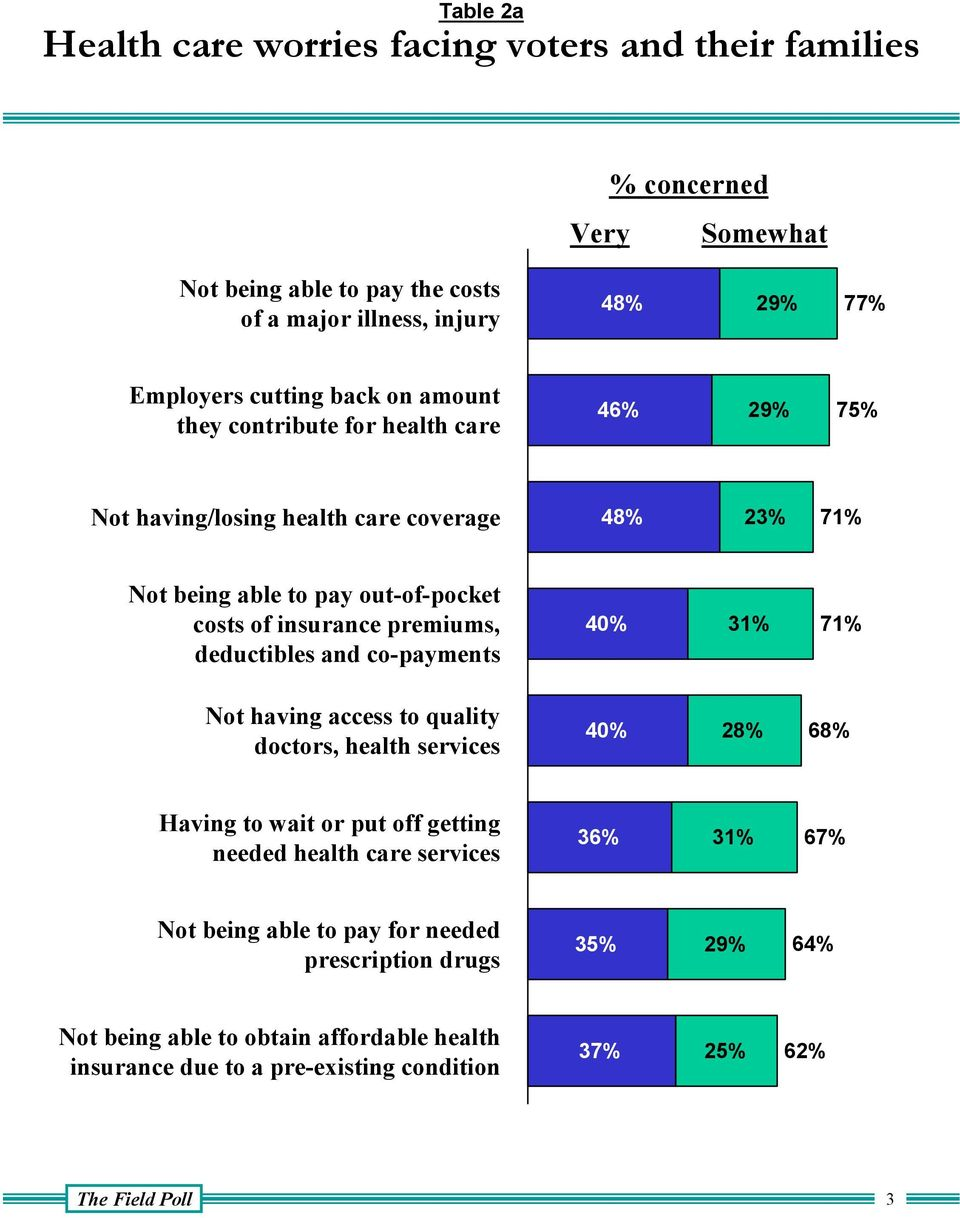 deductibles and co-payments 40% 31% 71% Not having access to quality doctors, health services 40% 28% 68% Having to wait or put off getting needed health care services 36% 31%