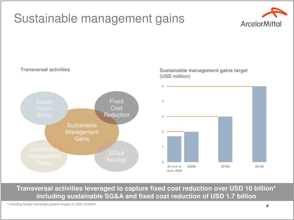 June 2009 2009E 2010E 2012E Transversal activities leveraged to capture fixed cost reduction over USD 10 billion*
