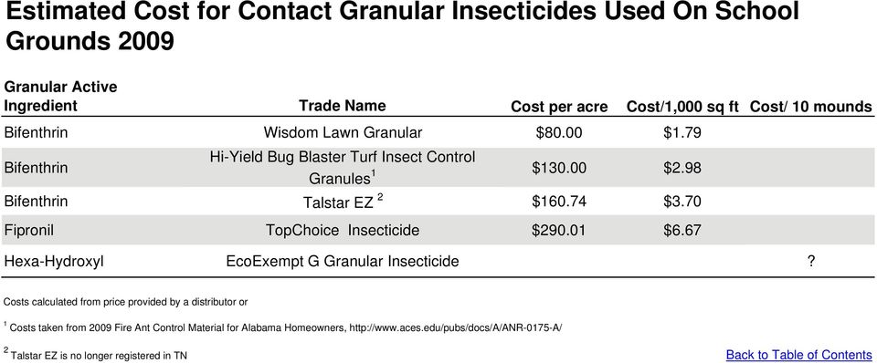 74 $3.70 Fipronil TopChoice Insecticide $290.01 $6.67 Hexa-Hydroxyl EcoExempt G Granular Insecticide?