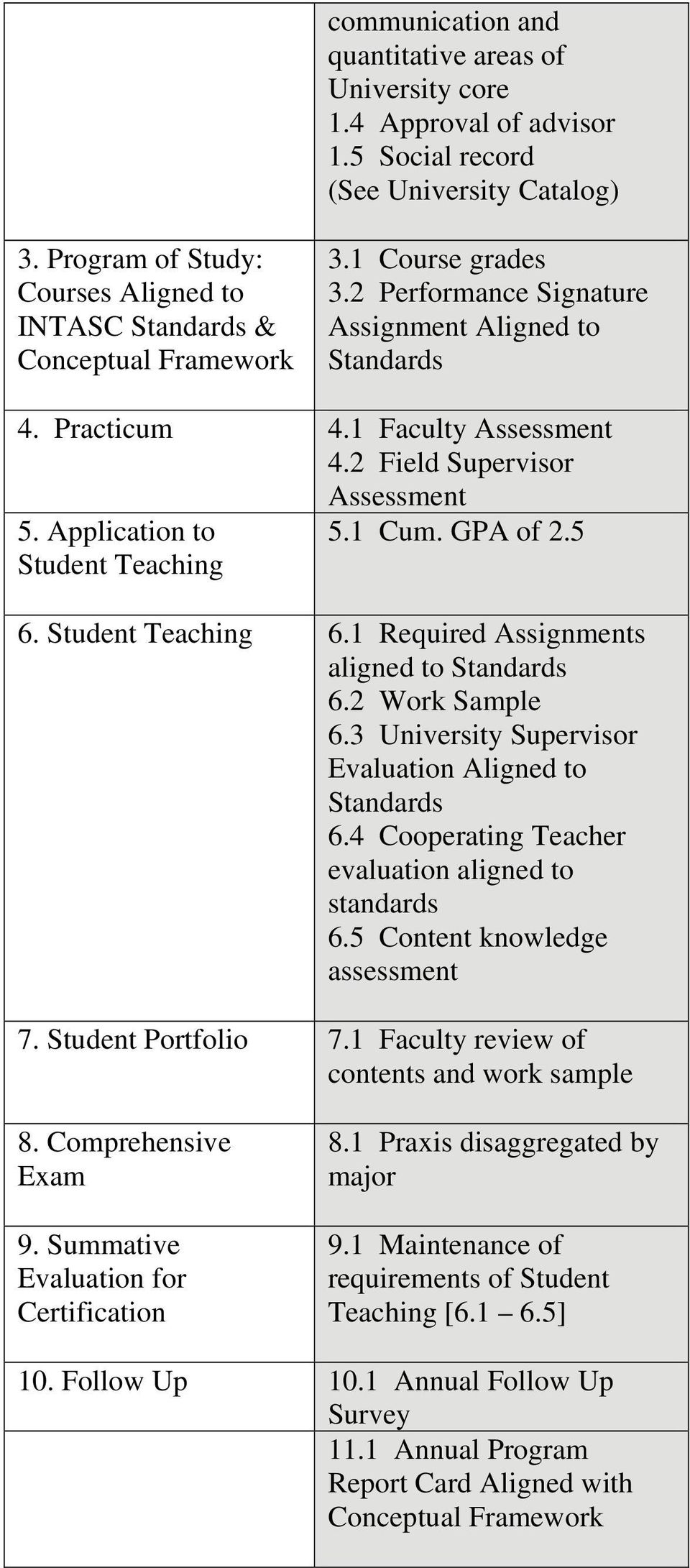 2 Field Supervisor Assessment 5. Application to 5.1 Cum. GPA of 2.5 Student Teaching 6. Student Teaching 6.1 Required Assignments aligned to Standards 6.2 Work Sample 6.